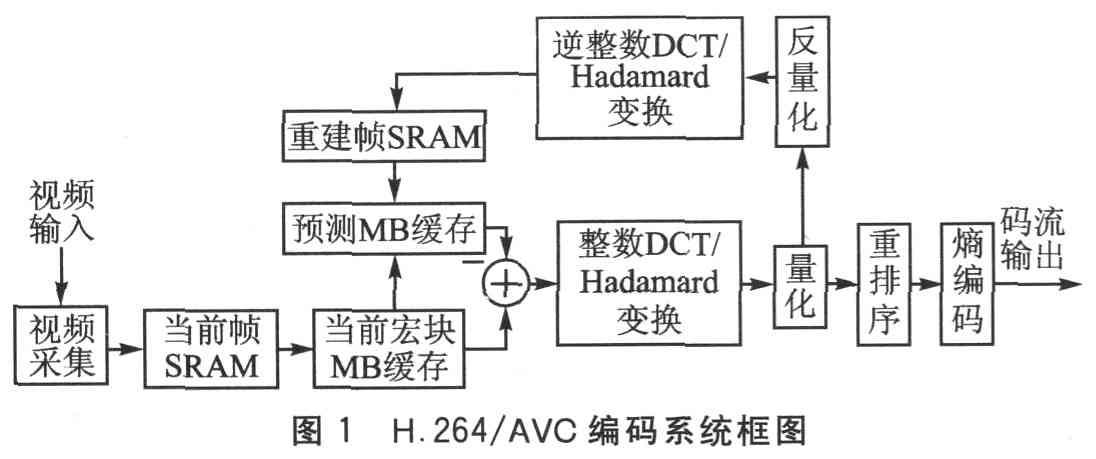 基于NiosII的低码率实时H.264视频编码器