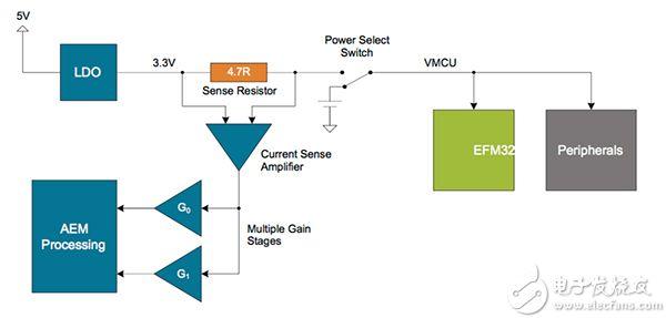 电流监控和调试工具在MCU设计中应用