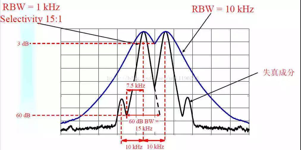频谱仪的RBW带宽和VBW带宽