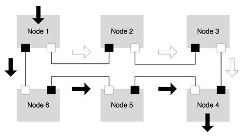 Cortex-A15 上运行的不同处理程序过程