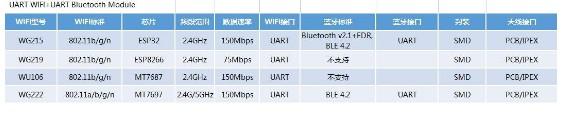 智能控制,物联网WiFi模块+组合模块选型