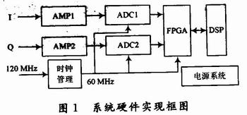 基于FPGA 的数字脉冲压缩系统实现