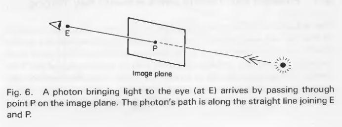 前向光线追踪和逆向光线追踪详解