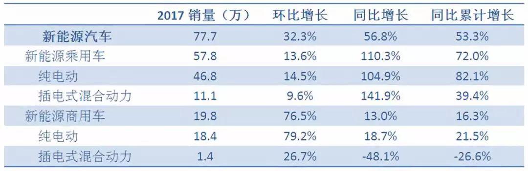 美国新能源汽车产业为何要依赖中国发展?