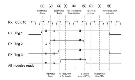 因应多信道无线测试配置 模块化仪器搞定多天线测量