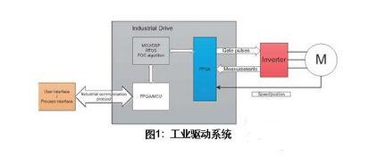 如何设计基于SoC FPGA的工业和马达控制方案?