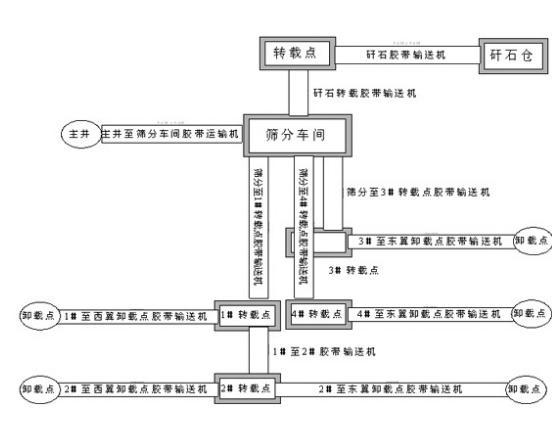 一种适合当前工业企业对自动化需要的基于PLC的煤矿井上胶带机监控系统设计