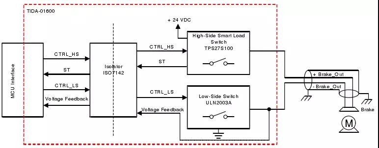 一文解析伺服驱动器及机器人的智能制动控制设计