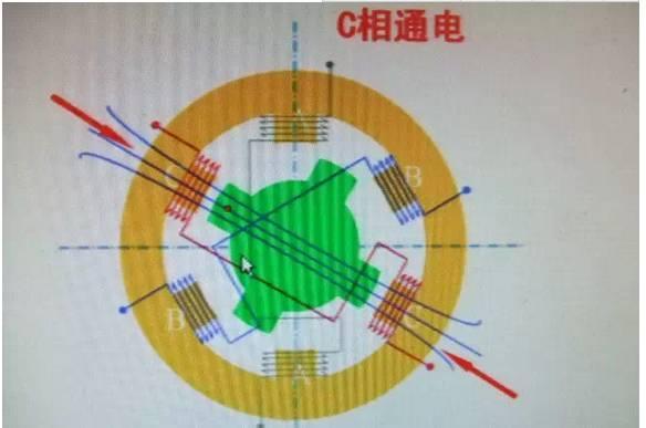 通电后会吸引最近的齿   A-B-C-A 时是逆时针 A-C-B-A 时为顺时针 这两种工作方式时三相单三拍   三相六拍A-AB-B-BC-C-CA-A   三相双三拍 AB-BC-CA-AB   当某相定子励磁后,它吸引转子,转子的齿与该相定子磁极上的齿对齐,转子转动一个角度,换一相得电时,转子又转动一个角度。如此每相不停地轮流通电,转子不停地转动。   电机运行的方向和通电的相序有关,改变通电的相序,电机的运行方向也就改变。   步距角;电机每拍转动的角度   步距角=360/(mzk)