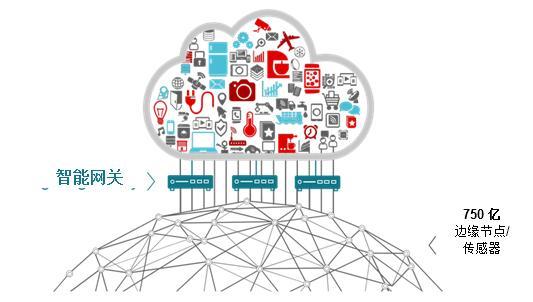 有线和无线的结合,构建智能云网关