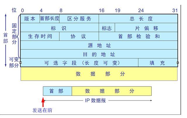 TCP/IP协议详解内容总结