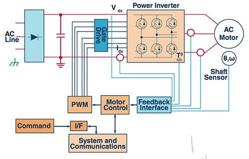 电子测量   机器人应用需要对驱动许多机器接合点的电机进行精确控制.图片