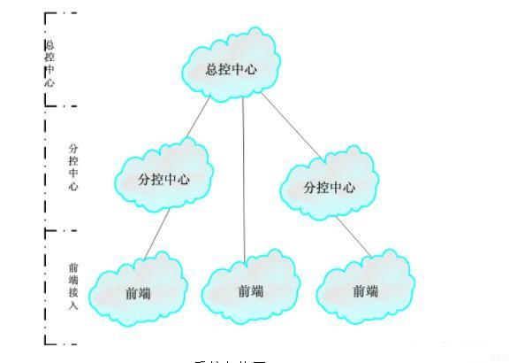 安防监控四大主流NVR芯片对比
