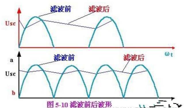 详解干扰电源滤波器的分类与选型!