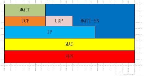 物联网协议比较:MQTT VS MQTT-SN