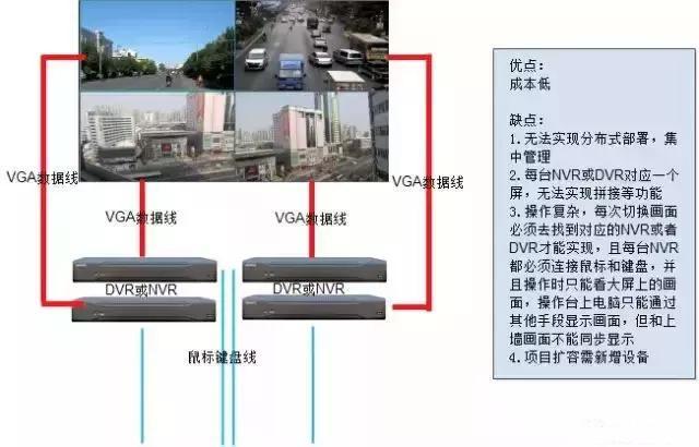 各种视频监控上墙方案的比较