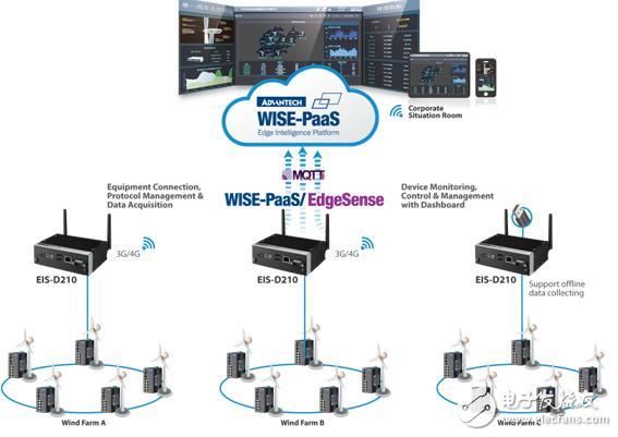 基于远程监控系统对风力发电场远程管理的现实