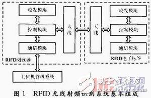 关于RFID无线射频识别技术研究详解