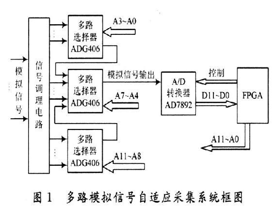 一种以FPGA为基础的多路模拟信号自适应采集系统设计