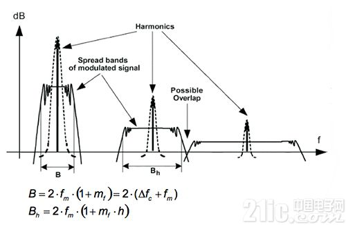 避免噪声在物联网系统的扩频功率控制