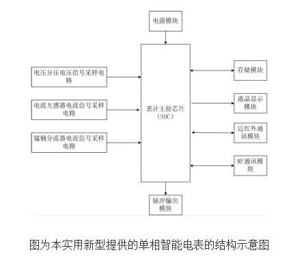 单相电表工作原理_单相智能电表工作原理及设计-设计应用-维库电子市场网