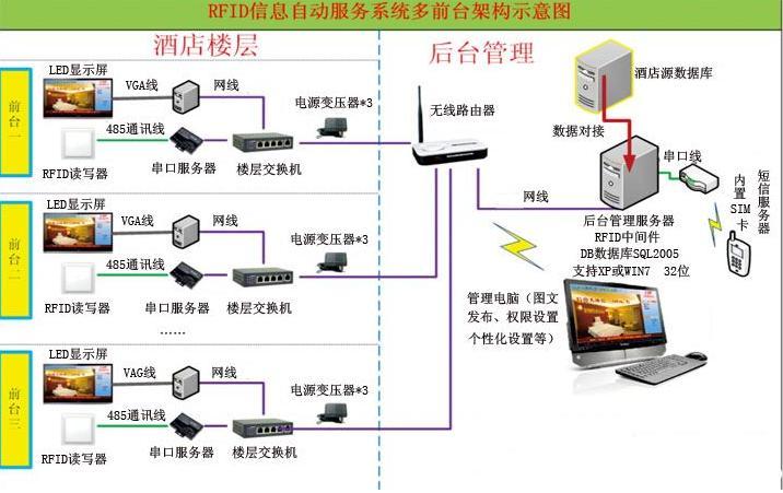 关于以RFID为基础的智慧酒店系统的设计详解