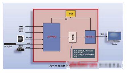 如何进行高清音视系统高速HDMI接口设计?