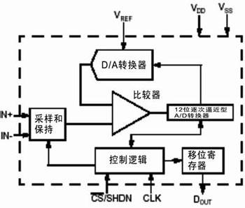AD转换器的精度和分辨率增加时使用的布线技巧