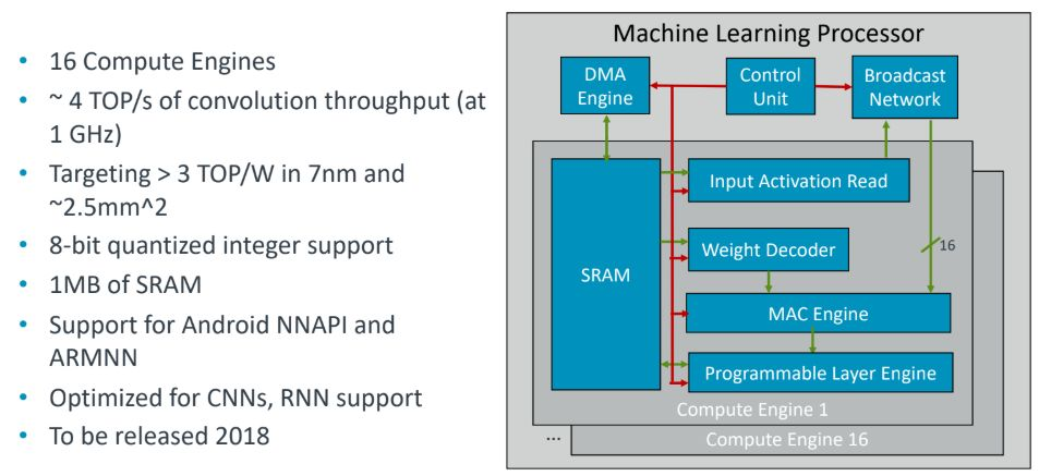 """ARM发布第一代面向AI和机器学习的处理器,架构名为""""Trillium"""""""