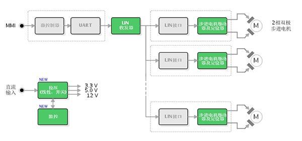 汽车动力系统LIN步进电机驱动器解决方案