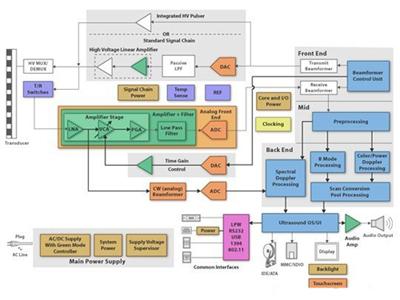 加快超声波系统设计速度的解决方案
