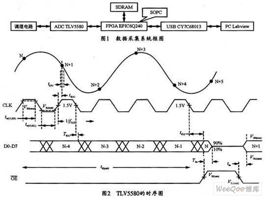 Labview控制的FPGA实现SOPC数据采集系统设计方案