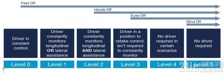 自动驾驶汽车的处理能力