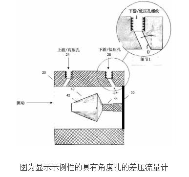 倾斜孔差压流量计的工作原理及设计