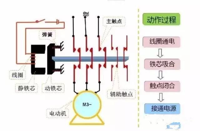 技术资料 元器件应用   交流接触器的接线方式以及接线图   当线圈通