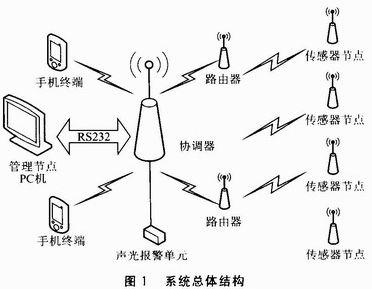 基于ZigBee-WSN的温湿度监测系统