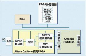 基于16位控制器的汽车车身电子控制系统解决方案(一)
