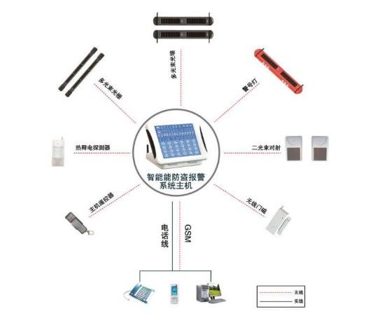 介绍无线安防系统对抗外部攻击的措施及未来发展