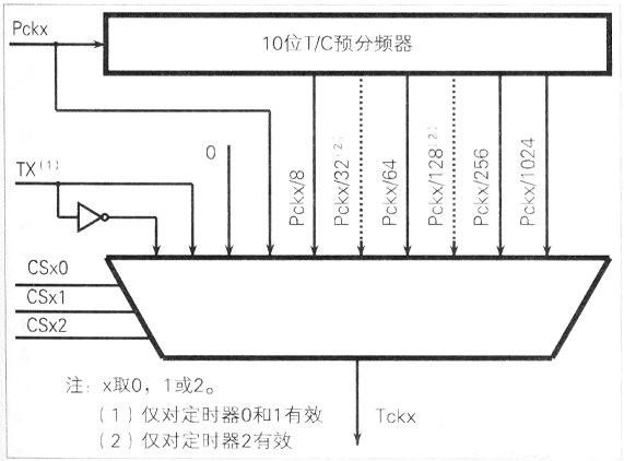 基于AVR单片机的ATMEAG16L的定时/ 计数器设计