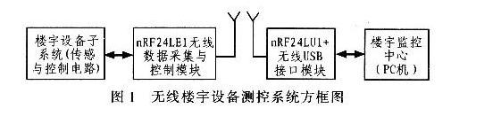 智能楼宇测控系统的nRF24LEl无线数据采集