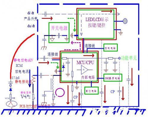 PCB设计中控制ESD的基本方法有哪些?
