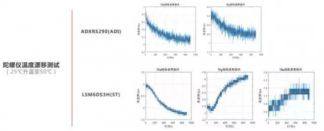 如何提高无人机飞行感知模块测量精度的方法