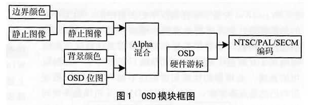 Windows矢量字库应用在嵌入式机顶盒中的设计