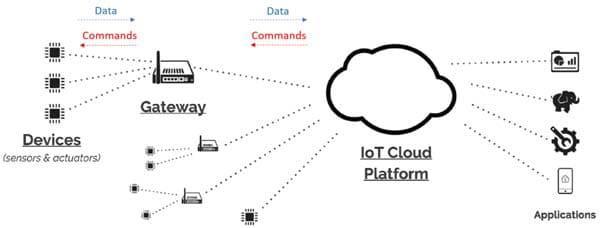 IoT网关设计需考虑哪些问题