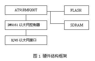 ARM9 AT91RM9200T实现的嵌入式网络通讯