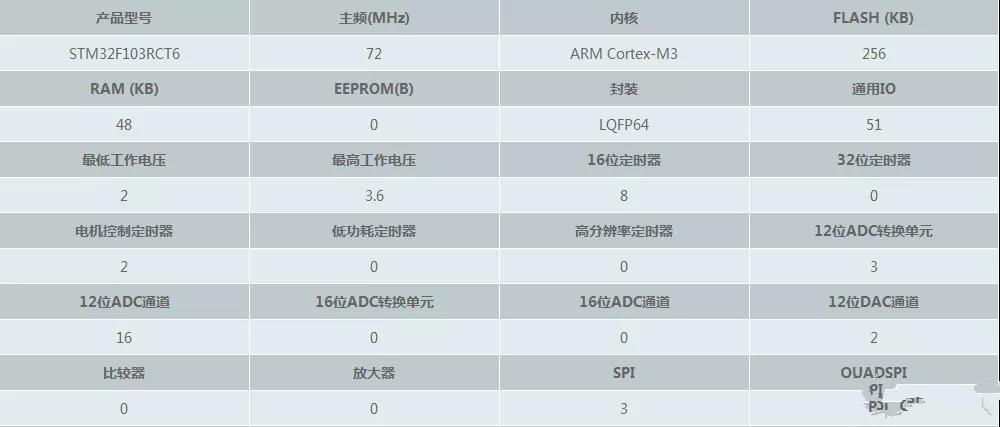 一文解析stm32f103rct6最小系统原理图