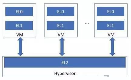 了解一下ARMv8处理器架构中的虚拟化操作