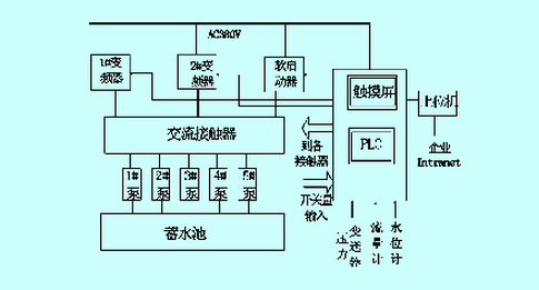 触摸屏控制和PLC下的恒压供水系统