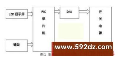 基于PIC16F877A单片机的数控电流源设计