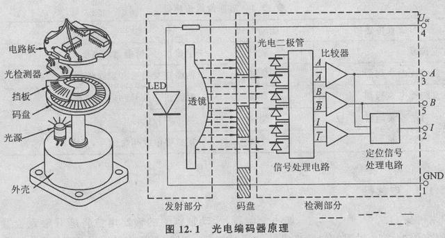光电编码器结构与原理